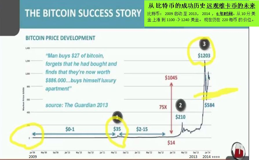 From Bitcoin success to forecast onecoin