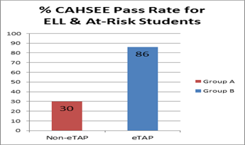 CAHSEE PASS RATE